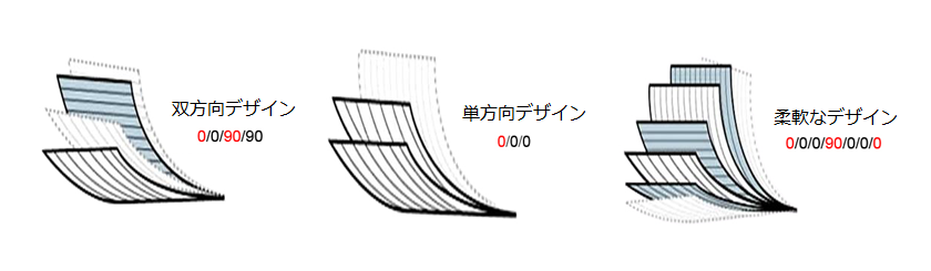 CFRT Lamination Design