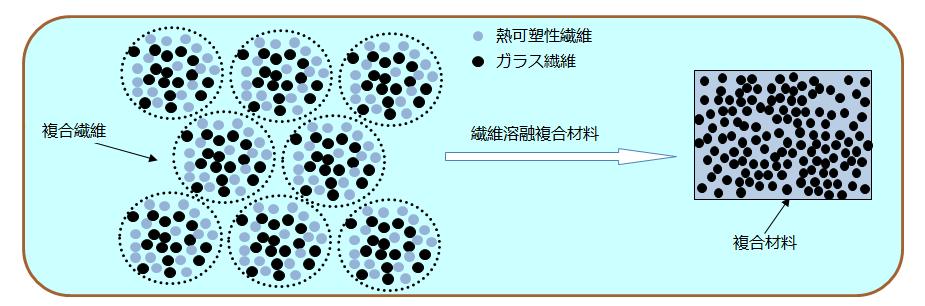 PP複合材料の製造技術